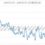 マイナス10℃以下は減った?札幌の最低気温が高くなっている気がしたので調べてみました